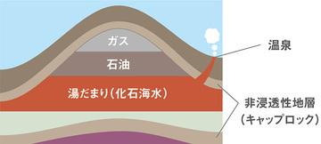 何故?火山性でない温泉が、100℃近い温度で湧いているのか