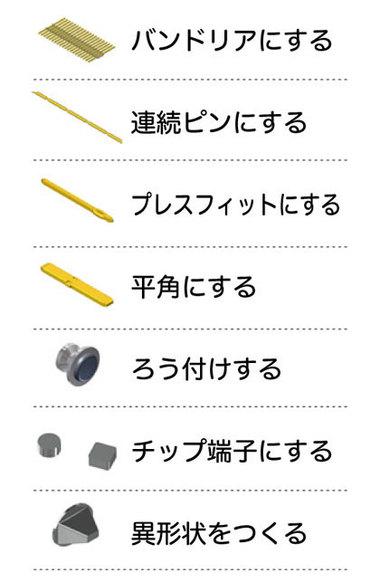 ファインネクスの技術(線材加工)