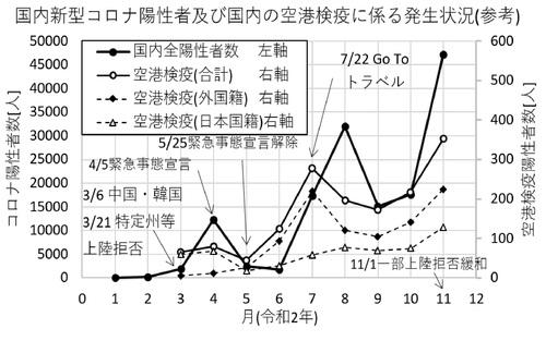 石川雲蝶の彫刻を描いてみた その三      「国内のコロナ陽性者数VS空港検疫で陽性となった人数その二」