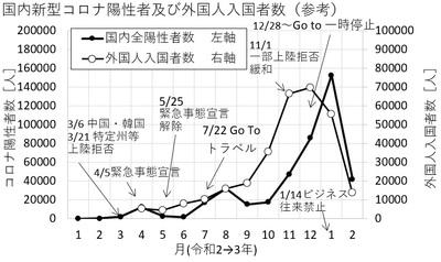 石川雲蝶の彫刻を描いてみた その六      「国内のコロナ陽性者数VS空港検疫で陽性となった人数その五」