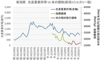 新潟県の農業事情を調べてみた